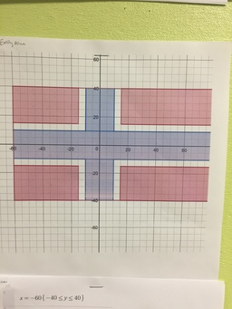 Seventh Grade Pre-Algebra Flag Project